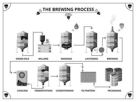 Illustration pour Brewery production process infographics template.  Fernentation and conditioning, filtration and packing illustration - image libre de droit