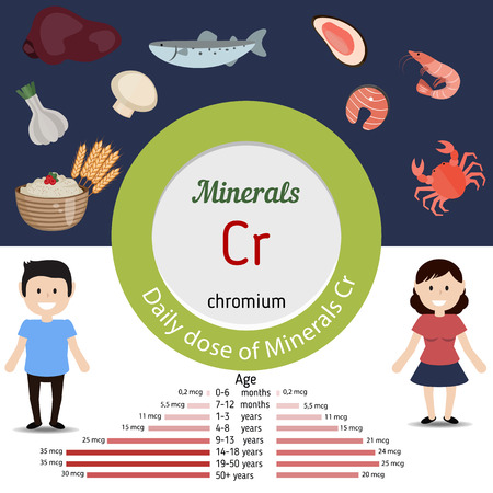 Minerals Cr and vector set of minerals Cr rich foods. Healthy lifestyle and diet concept. Daily dose of minerals of chromium.