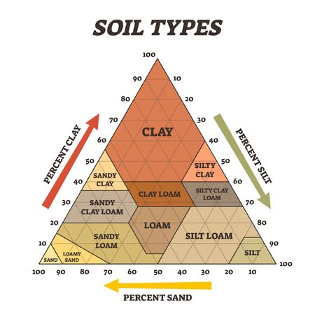 Illustration for Soil types vector illustration. Labeled educational triangle pyramid scheme. Biological earth structure with agricultural clay, silt, loam and sand diagram. Various different percentage examples. - Royalty Free Image