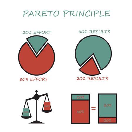 Pareto principle, 80 20 rule. Pie graph, column chart, libra. Infographics set vector illustration