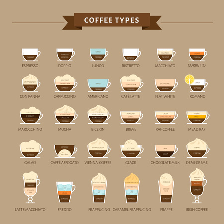 Illustration pour Types of coffee vector illustration. Infographic of coffee types and their preparation. Coffee house menu. Flat style. - image libre de droit