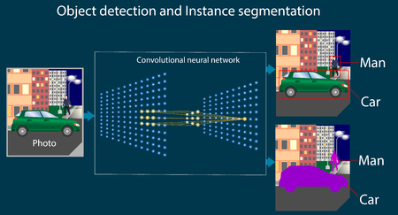 Illustration pour Convolutional neural network performs the task of object detection and instant segmentation. Recognition of picture with man and machine. Diagram or part of infographics about machine or deep learning - image libre de droit
