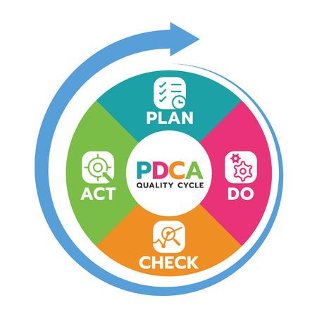 Illustration pour Plan Do Check Act (PDCA quality cycle) in Circle diagram and circle arrow Vector illustration. - image libre de droit