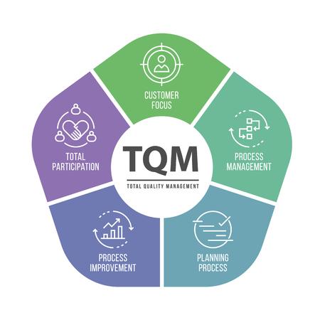 Illustration pour TQM (Total quality management) diagram chat and icon topic vector design - image libre de droit