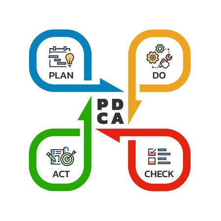 Illustration pour PDCA (Plan Do Check Act) quality cycle diagram arrow roll style Vector illustration design - image libre de droit