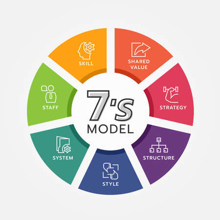Ilustración de 7's model circle chart diagram and line icon sign with strategy ,structure ,style ,system ,staff ,skill and shared value vector design - Imagen libre de derechos