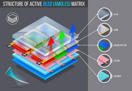 Illustration pour Layered structure of active oled (amoled) matrix. Vector illustration. - image libre de droit