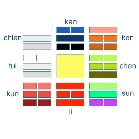 Chinese Feng Shui Bagua square vector illustration