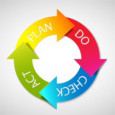 PDCA (Plan Do Check Act) diagram / schema