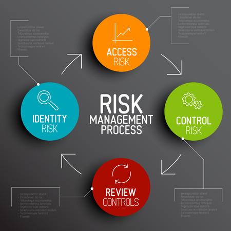 Risk management process diagram schema with description