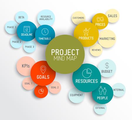 Illustration pour Project management mindmap scheme concept diagram - image libre de droit