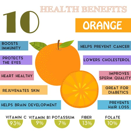 10 Health benefits information of Orange. Nutrients infographic