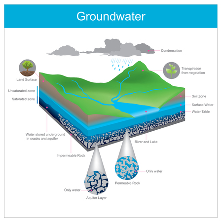 Illustration pour Water natural is stored underground in Crevice or accumulate in the gap between gravel pits. - image libre de droit