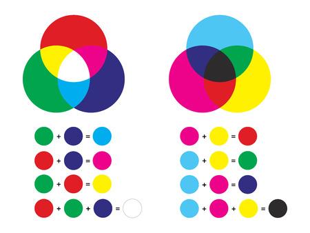 Ilustración de Additive and subtractive color mixing - color channels rgb and cmyk - Imagen libre de derechos