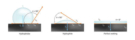 Illustration pour Vector physics scientific icon of surface tension. Hydrophilic, hydrophobic and perfect wetting the solid surface with liquid. Contact angle  90 ° and zero 0 ° isolated on white. - image libre de droit