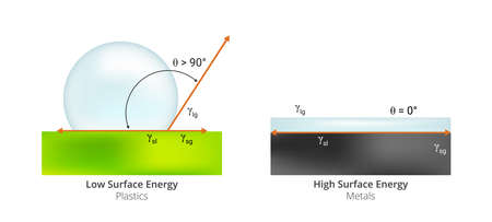 Illustration pour Vector scientific illustration of free energy surface. High surface energy typical for metals and low surface energy typical for plastics or polymers isolated on a white background. Physical chemistry - image libre de droit