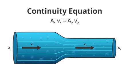 Illustration pour Vector physics scientific illustration of the continuity equation A1 v1 = A2 v2. The flow of an ideal fluid. The law of conservation of some quantity, steady-state flow isolated on a white background. - image libre de droit