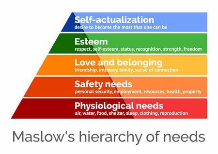 Illustration pour Maslows hierarchy of needs, scalable vector illustration - image libre de droit