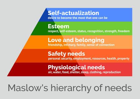 Illustration pour Maslow's hierarchy of needs, a scalable vector illustration on a neutral background - image libre de droit