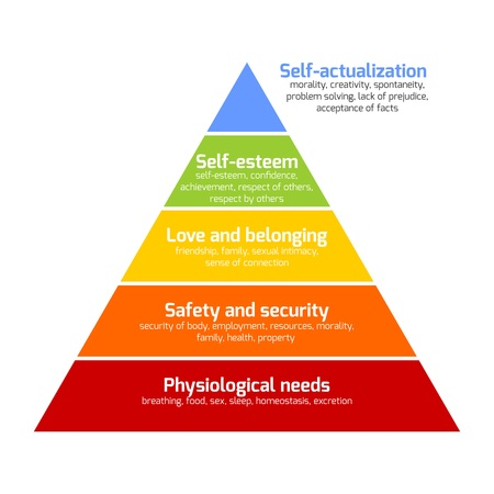 Illustration pour Maslow's hierarchy of needs represented as a pyramid with the more basic needs at the bottom. Vector illustration. - image libre de droit