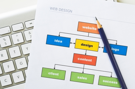 Web design project diagram with computer keyboard and pencil