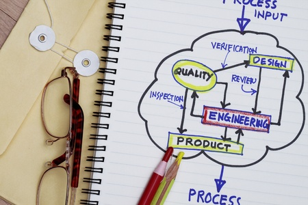 Process flowchart of product development with manila envelop and pencils