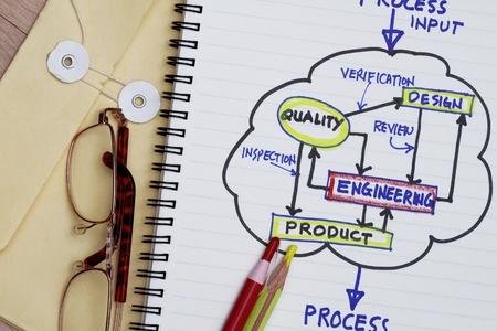 Photo pour Process flowchart of product development with manila envelop and pencils - image libre de droit