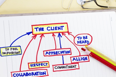 Company objectives - sketch of client customer service excellence.
