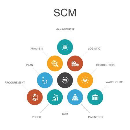 Illustration pour SCM Infographic 10 option template. management, analysis, distribution, procurement simple icons - image libre de droit