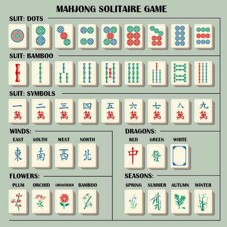 Illustration for Complete mahjong set with explanations symbols. - Royalty Free Image