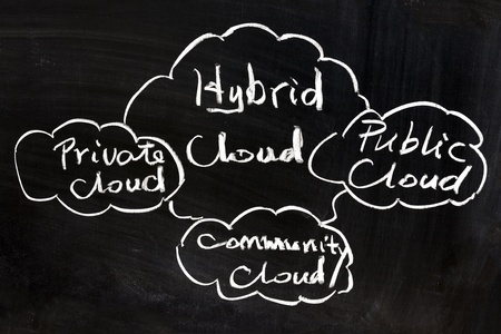 Public, private, community and hybrid cloud concept