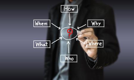 Concept business draw management solution method for solve