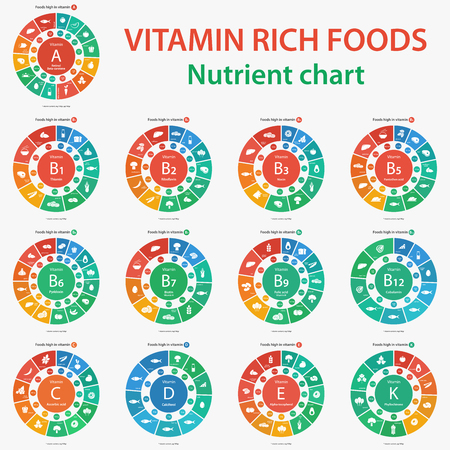Vitamin rich foods. Nutrient chart. Foods high in vitamins.