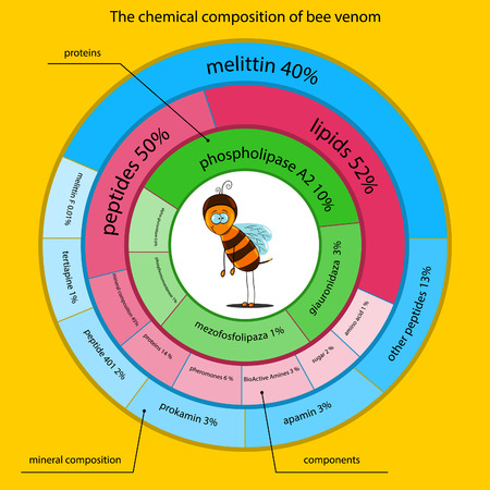 chemical properties of bee venom presented in the form of infographics