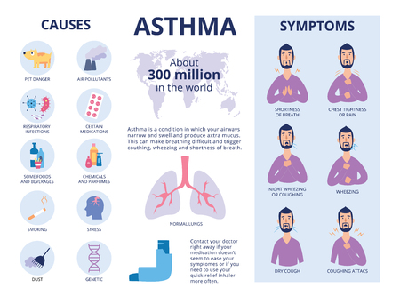Illustration pour The symptoms and causes of asthma poster or banner flat vector illustration. Infographic elements with icons and cartoon man character for medical journal or brochure. - image libre de droit
