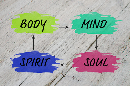 Mind map for balanced life: body, mind, spirit, soul