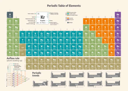 Periodic Table of the Chemical Elements in english All elements are separated in editable layers clearly labeled also in AI vector / encapsulated format.