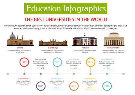 Illustration pour Education infographic placard template. Best universities in world with vector icons of Oxford, Cambridge, Harvard, Massachusetts university. Information, statistics, charts, diagrams, graphs - image libre de droit