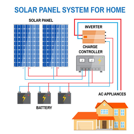 Illustration pour Solar panel system for home. Renewable energy concept. Simplified diagram of an off-grid system. Photovoltaic panels, battery, charge controller and inverter. Vector illustration. - image libre de droit