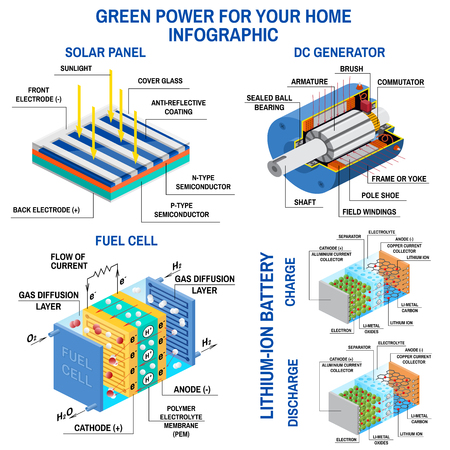 Solar panel, Dc generator, fuel cell and lithium battery. Process of converting light to electricity, application of electromagnetic induction and rechargeable batteries. Renewable energy. Vector.