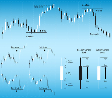 picture of candle stick graphs with trade orders description, candle morphology