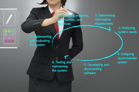 System development life cycle   Program development life cycle   SDLC