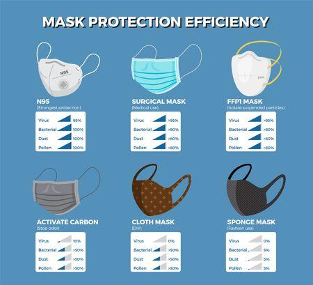 Illustration pour Face mask protection efficiency infographic. Vector illustration - image libre de droit