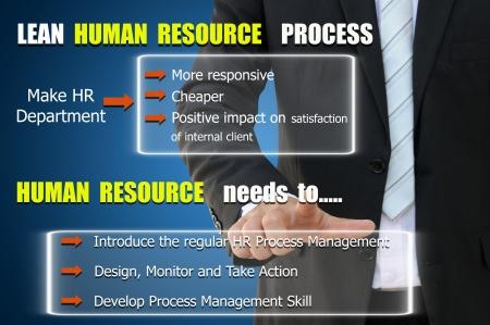 Human Resource Process to improve job performance