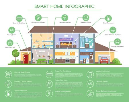 Illustration pour Smart home infographic concept vector illustration. Detailed modern house interior in flat style. Technology icons and design elements. - image libre de droit