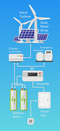 Ilustración de Solar wind power system scheme of work illustration in a flat style isolated. Vector Illustration on the topic of future environmental energy for your projects - Imagen libre de derechos