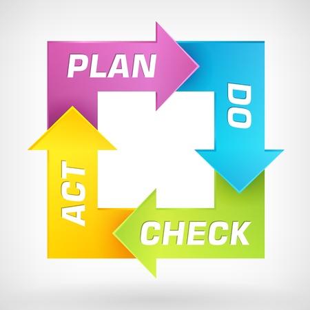 Illustration pour PDCA  - Plan Do Check Act - schema   - image libre de droit