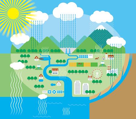 Illustration pour water cycle - image libre de droit