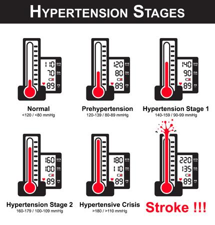 Ilustración de Hypertension stages ( sphygmomanometer and monitor screen show high blood pressure )( broken sphygmomanometer because very high blood pressure ) ( NCD ( non communicable disease ) - Imagen libre de derechos