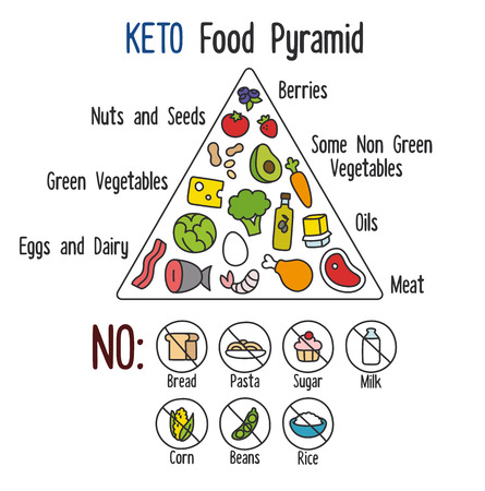 Nutrition infographics: food pyramid diagram for the ketogenic diet.のイラスト素材